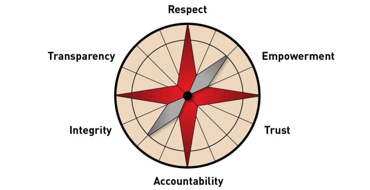 HR management values