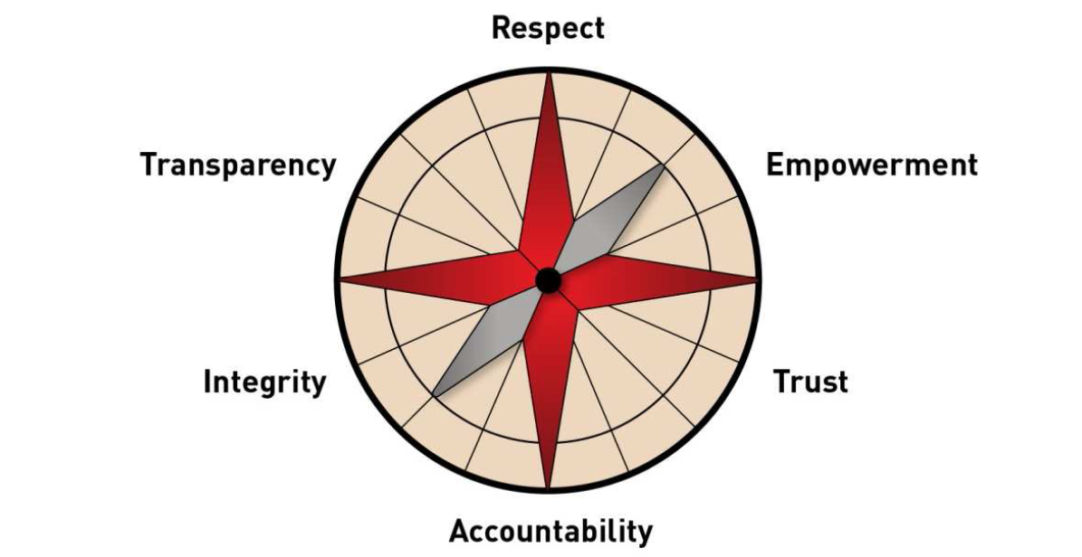 HR management values